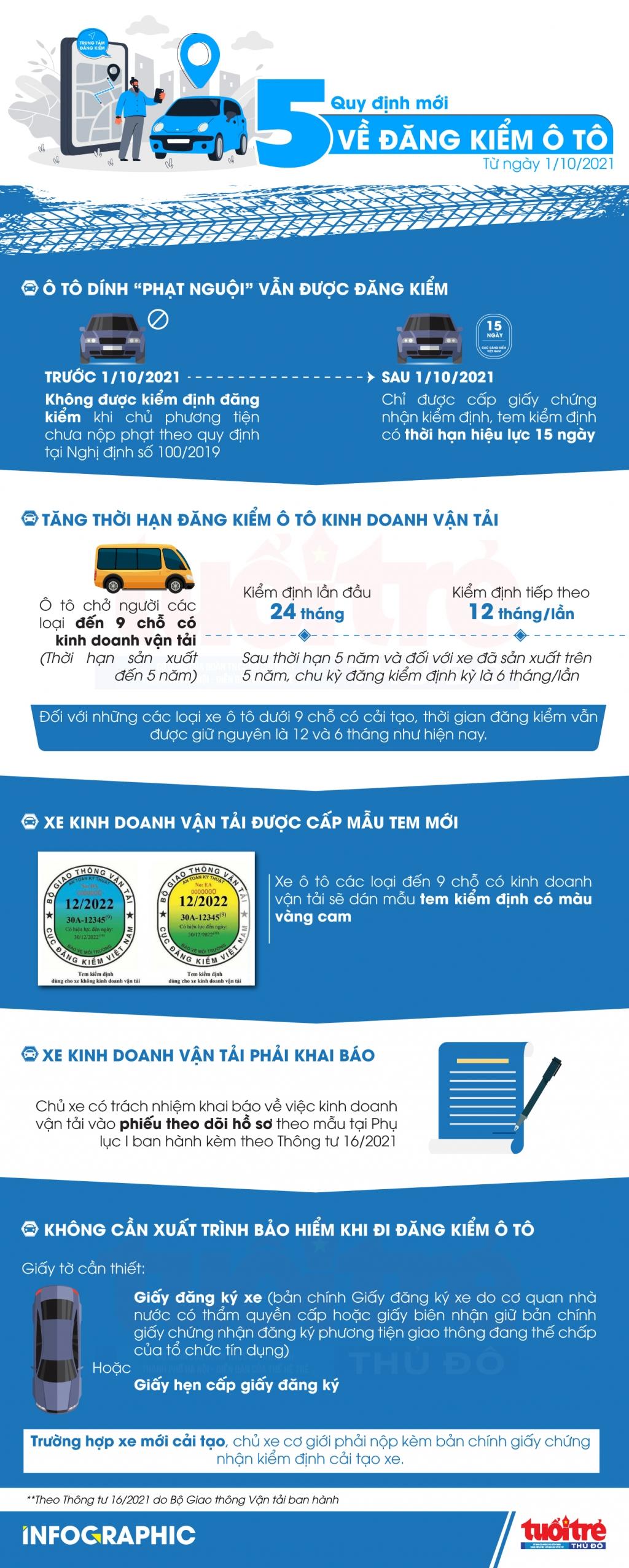 5 quy định mới về đăng kiểm ô tô áp dụng từ ngày 1/10